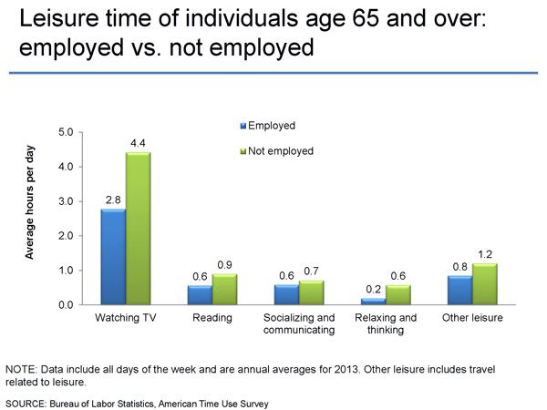 BLS Stats - Leisure time employed vs not employed