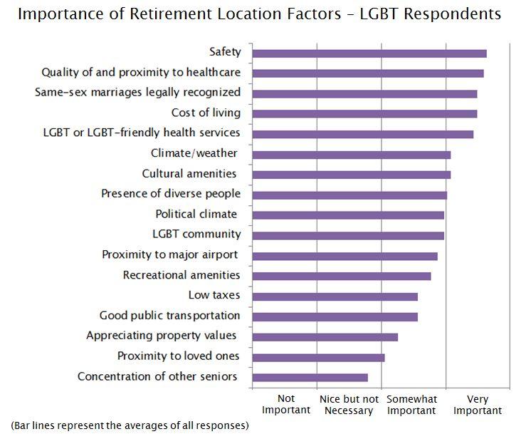 Important factors - LGBT